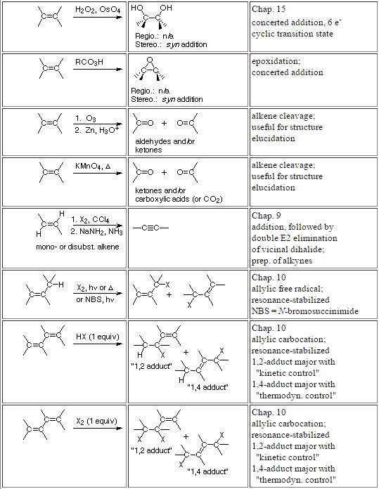 alkene reactions -part 2
