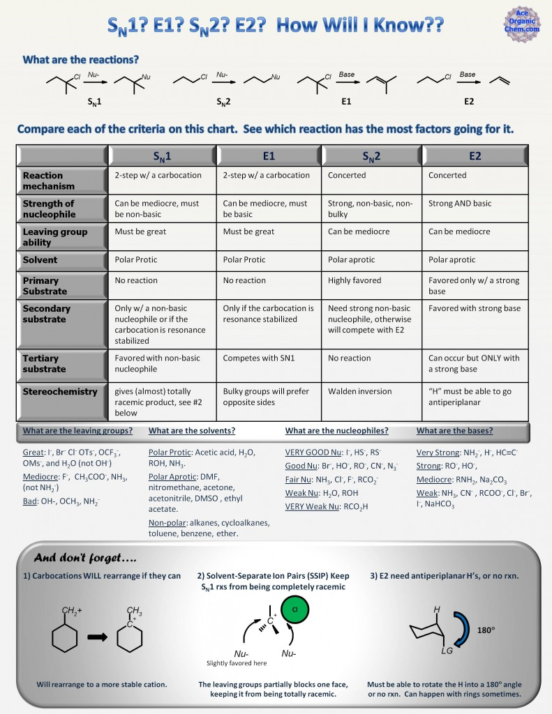 Is it E1, E2, SN1, SN2? [with printable chart] --Organic chemistry